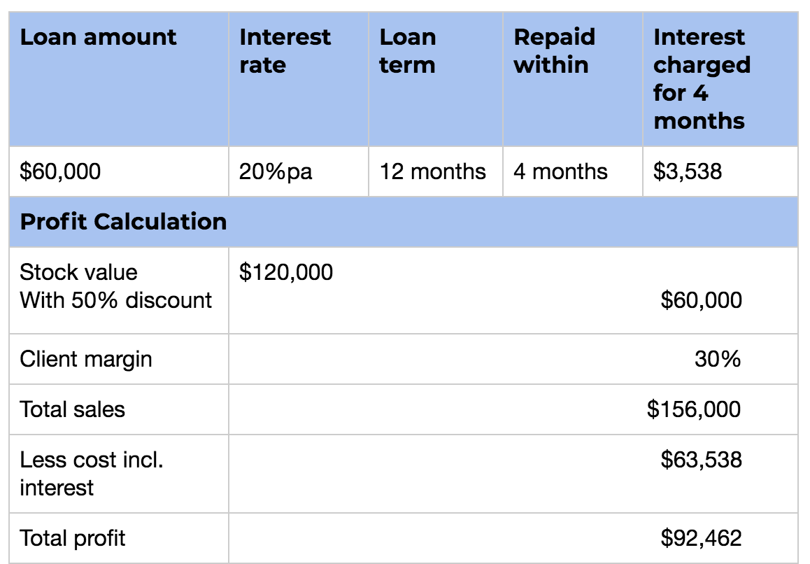 table-showing-calculation-for-unsecured-business-finance