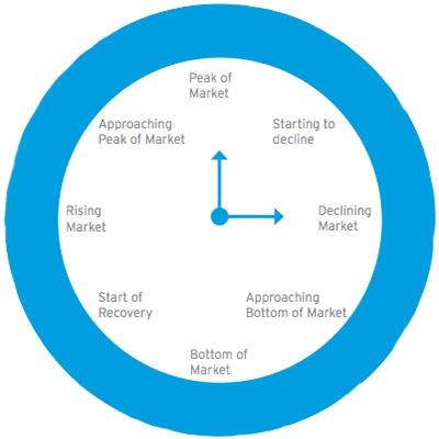 Property-clock-home-loan-brokers-Perth